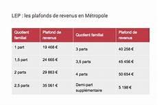 Taux Lep La Banque Postale