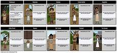 birchbark house lesson plans the birchbark house character map in this activity