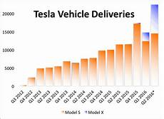 Tesla Q2 Deliveries Miss Target By 15 At 14 370 Quot In