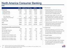 citigroup fortress balance sheet totally unappreciated at current price citigroup inc nyse