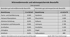 u wert tabelle baustoffe maximale effizienz mit h 246 chstem w 228 rmekomfort thermische