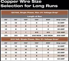 color code for residential wire how to match wire size and circuit breaker electrical in 2019