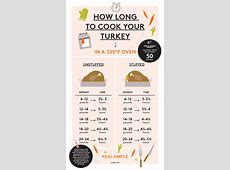 turkey breast temperature