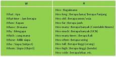 wh questions dalam bahasa inggris graminggris grammar