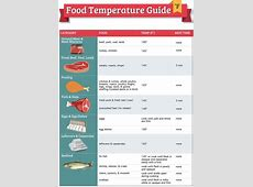 food temperature danger zone 2019
