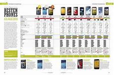 Smartphone Rangliste Handyvergleich 2016