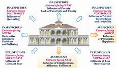 sthapatya veda house plans varying influences of directions maharishi vastu