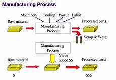 contoh perusahaan manufaktur di indonesia perusahaan manufaktur pengertian contoh daftar perusahaan manufaktrur bei salamadian