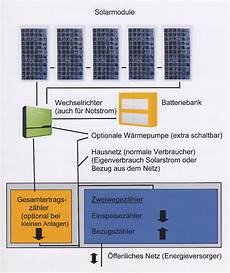 einspeisung batterie notstromversorgung solartechnik01