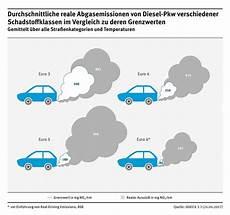 euronorm 6 diesel umweltbundesamt 6 diesel sto 223 en sechs mal mehr