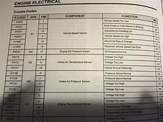 636 2 polaris code my turn check engine code not in book page 2 polaris slingshot forum
