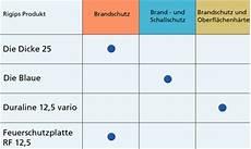 gipskartonplatten brandschutz f30 brandschutzsichere trennw 228 nde bis 11 70 m h 246 he rigips