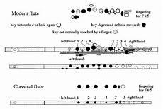 Flute Key Diagram by Parts Of A Flute Diagram