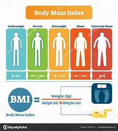 Mass Index Table With Bmi Formula Exle Health