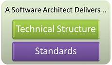 become an awesome software architect pdf netter characters so who is a software architect hunting for a simple answer