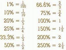 math review of percents free homework help