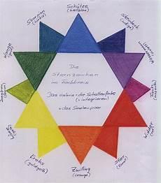 Sternzeichen Und Farben - sternzeichen farbkreis rudolf steiner praktick 233