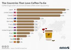 Chart The Countries That Love Coffee To Go  Statista