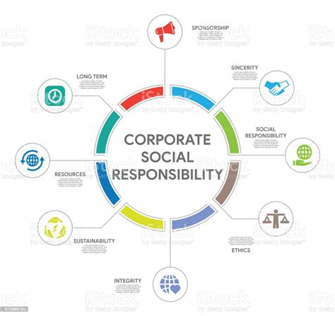 Companies And Social Responsibility