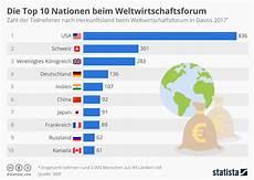 Aktuelle Themen In Der Welt - infografik die top 10 nationen beim weltwirtschaftsforum