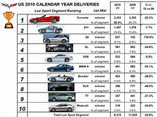 2010 corvette production by the numbers so far
