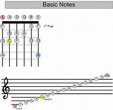 reading music guitar notes basic guitar lessons guitar lessons