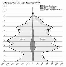 Köln Einwohnerzahl 2017 - einwohnerentwicklung m 252 nchen wikiwand