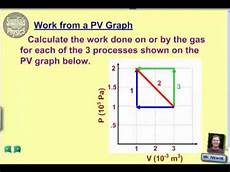 Work From A Pv Graph