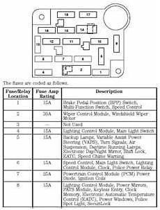 ford crown fuse box legend 2004 ford crown speedometer wiring diagram