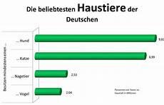 die beliebtesten haustiere infografik die beliebtesten haustiere deutschlands