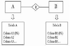 3 5 mapeamento do modelo e r banco de dados i