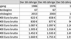 Geld Verdienen Tabelle - 17 gehalt bankkauffrau cbsadams50