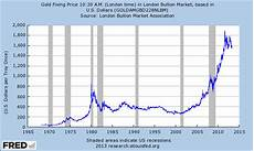 gold return calculator with inflation for 1968 until today