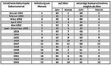 Ver 228 Nderungen Bei Der Altersrente F 252 R Schwerbehinderte