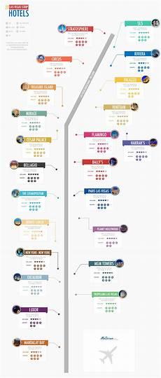 las vegas strip map visual ly