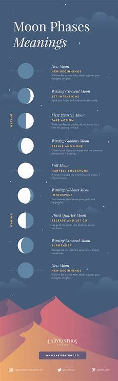 Moon Phases Meanings Infographic A Beginner S Framework