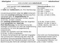 Firmenwagen 252 Berlassung An Arbeitnehmer Lexikon Des