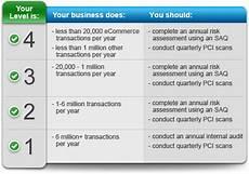 Pci Chart Merchant Card Services Pci Dss University Financial