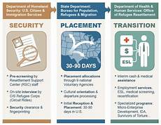 the u s refugee resettlement program an overview office of refugee resettlement acf