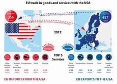 Graphics On External Trade European Parliamentary