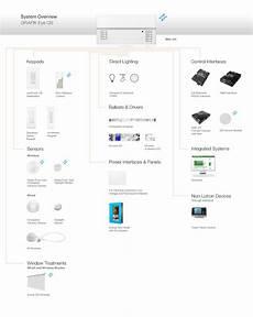 homeworks wiring diagram grafik eye qs discountdiscount dimmers discount lutron dimmers