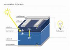 wie funktionieren solarzellen