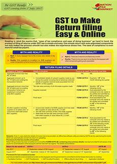 gst retun filing process quick guide tax heal