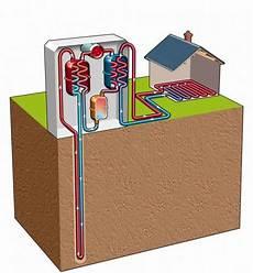 géothermie pompe à chaleur la g 233 othermie tr 232 s basse 233 nergie n 233 cessite une pompe 224