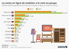 vente en ligne graphique la vente en ligne de mobilier a le vent en poupe statista