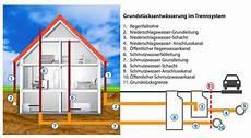 abwasserleitung verlegen außen grundst 252 cksentw 228 sserungsanlage shkwissen haustechnikdialog