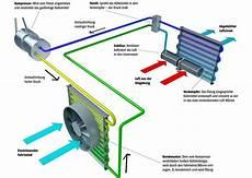 Klimaanlage Für Auto - klimaanlage problembehandlung auf was geachtet werden