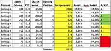 portfolio optimierung im content marketing
