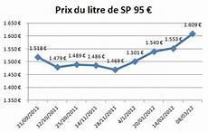 evolution du prix de l essence t 233 moignage augmentation du prix de l essence