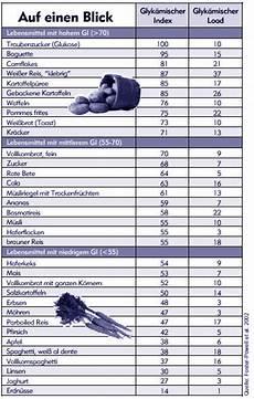 kohlenhydrate tabelle zum ausdrucken glyk 228 mischer index glyk 228 mische last low carb di 228 ten